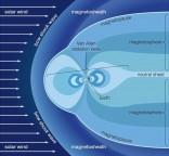 Cientistas alarmados com as alterações na proteção magnética (Magnetosfera) da Terra!