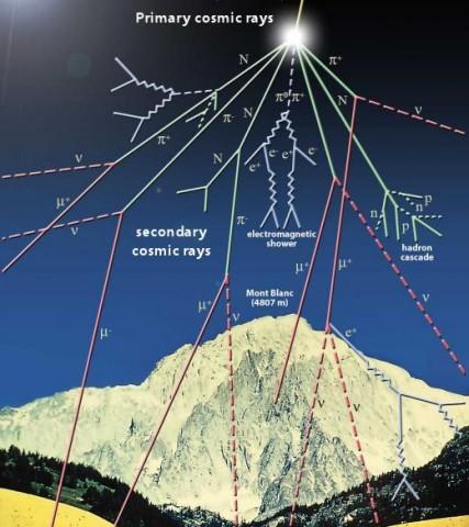 A radiação atmosférica aumenta 12% em 3 anos. E isso é por causa do Mínimo Solar. Imagens do CERN.