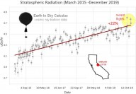 Efeitos estranhos do Sol: Mais alta radiação atmosférica já registrada e raios cósmicos em aumento nos últimos 5 anos